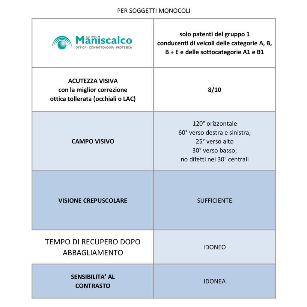 patente monocoli